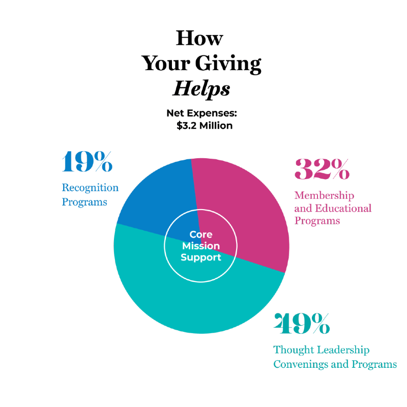 How your giving helps - pie chart